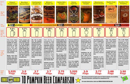 Пресвятая бахча! Рождение, эволюция, жизнь и судьба тыквенного пива